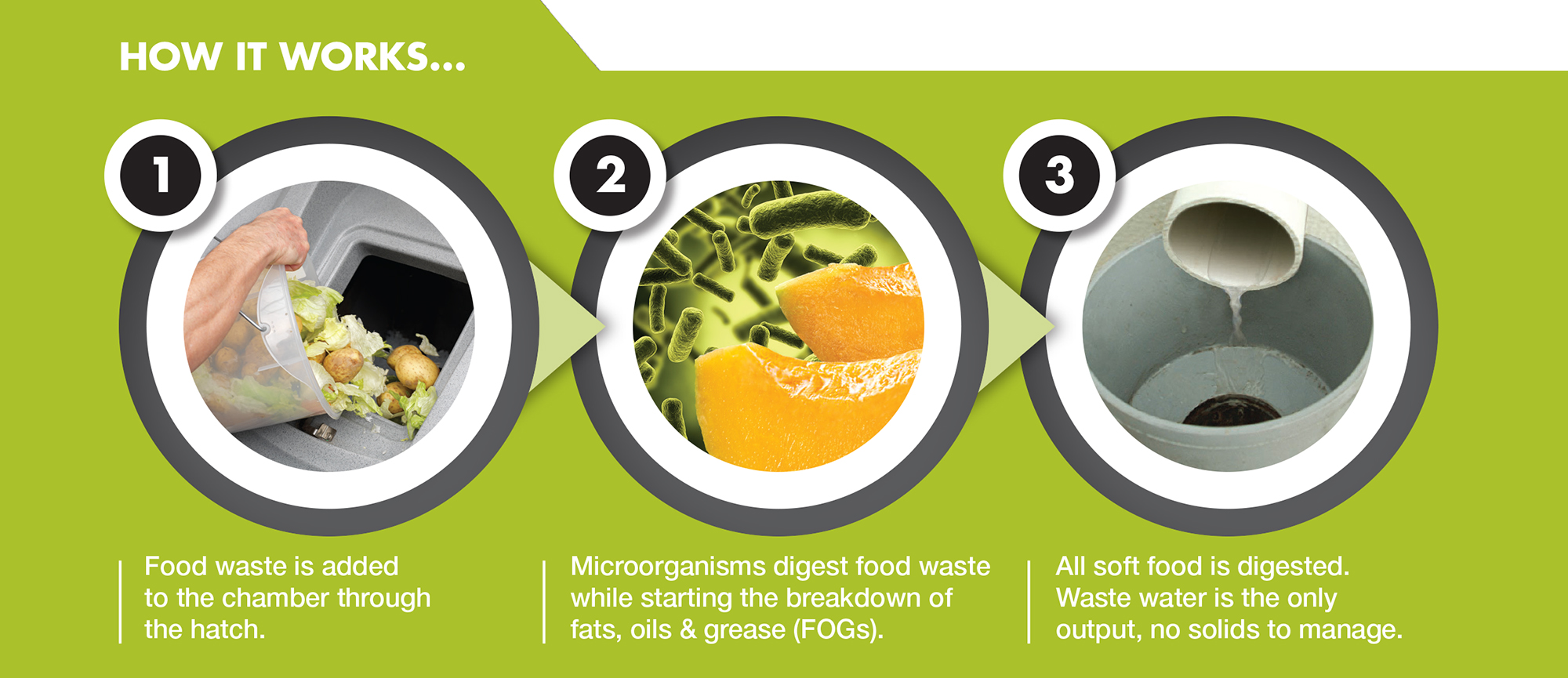 food waste management 19012017 this page contains information about how to measure and track the amount, type of, and the source of the food and packaging waste.